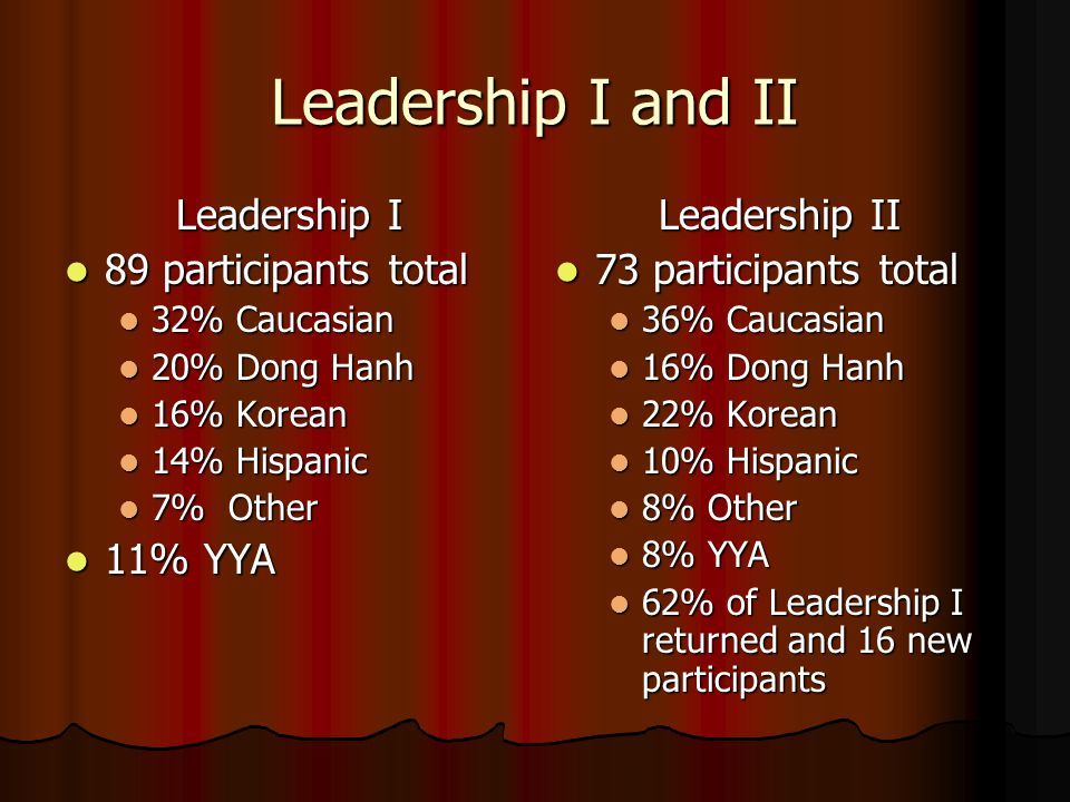 Leadership I and II Leadership I 89 participants total 89 participants total 32% Caucasian 32% Caucasian 20% Dong Hanh 20% Dong Hanh 16% Korean 16% Korean 14% Hispanic 14% Hispanic 7% Other 7% Other 11% YYA 11% YYA Leadership II 73 participants total 73 participants total 36% Caucasian 16% Dong Hanh 22% Korean 10% Hispanic 8% Other 8% YYA 62% of Leadership I returned and 16 new participants