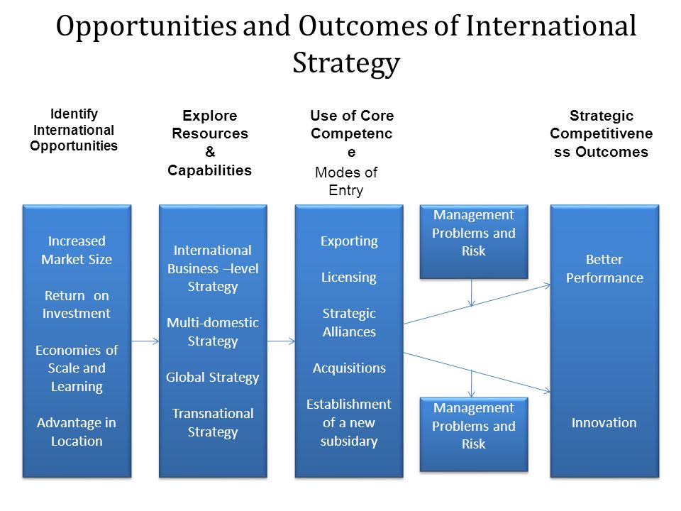 Opportunities and Outcomes of International Strategy Increased Market Size Return on Investment Economies of Scale and Learning Advantage in Location Increased Market Size Return on Investment Economies of Scale and Learning Advantage in Location International Business –level Strategy Multi-domestic Strategy Global Strategy Transnational Strategy International Business –level Strategy Multi-domestic Strategy Global Strategy Transnational Strategy Exporting Licensing Strategic Alliances Acquisitions Establishment of a new subsidary Exporting Licensing Strategic Alliances Acquisitions Establishment of a new subsidary Management Problems and Risk Better Performance Innovation Better Performance Innovation Management Problems and Risk Identify International Opportunities Strategic Competitivene ss Outcomes Explore Resources & Capabilities Use of Core Competenc e Modes of Entry