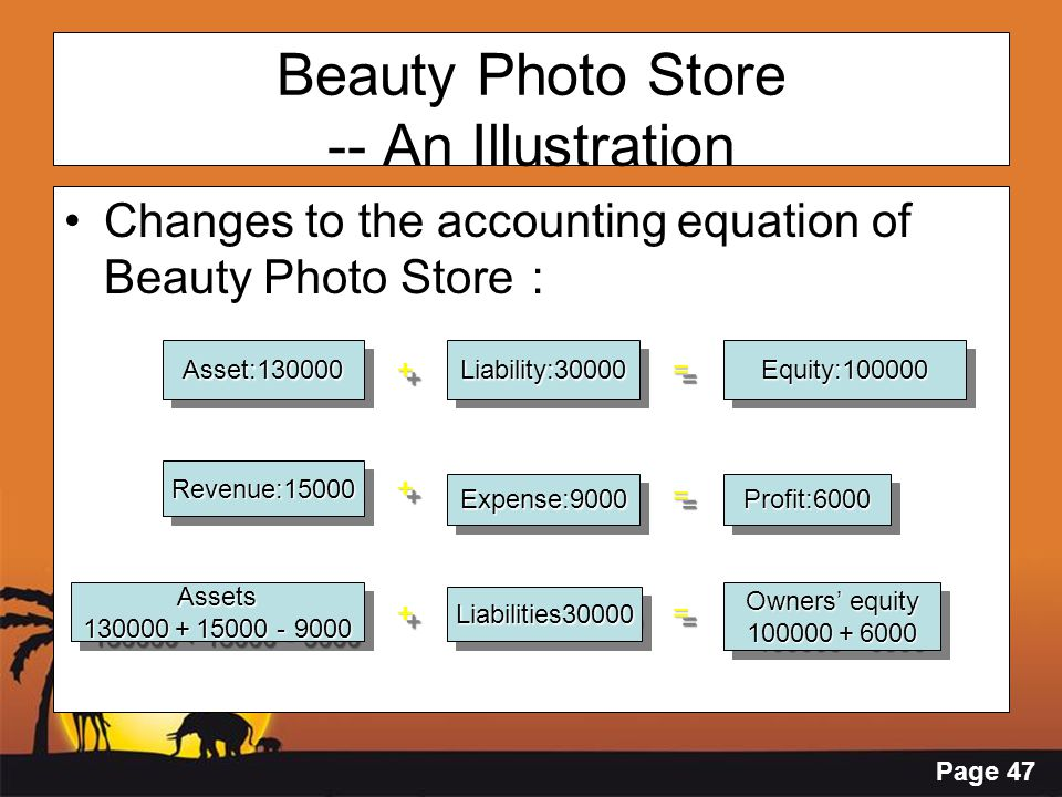 Page 47 Changes to the accounting equation of Beauty Photo Store : Beauty Photo Store -- An Illustration Asset:130000Asset:130000Liability:30000Liabil