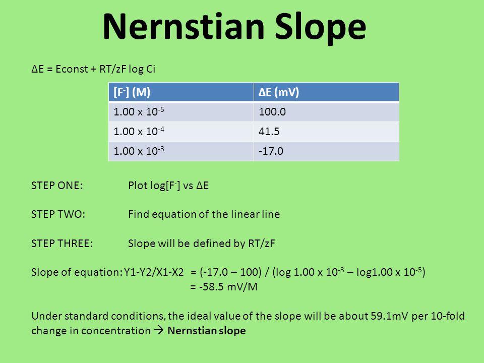 ΔE = Econst + RT/zF log Ci STEP ONE:Plot log[F - ] vs ΔE STEP TWO: Find equation of the linear line STEP THREE:Slope will be defined by RT/zF Slope of