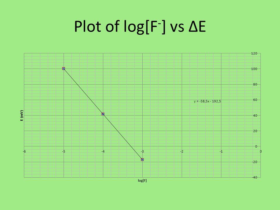E constant ΔE = Econst + RT/zF log Ci Econst = ΔE - RT/zF log Ci sub in values: E const = 100 – (-58.5)log(1.00x10 -5 ) = -192.5 mV