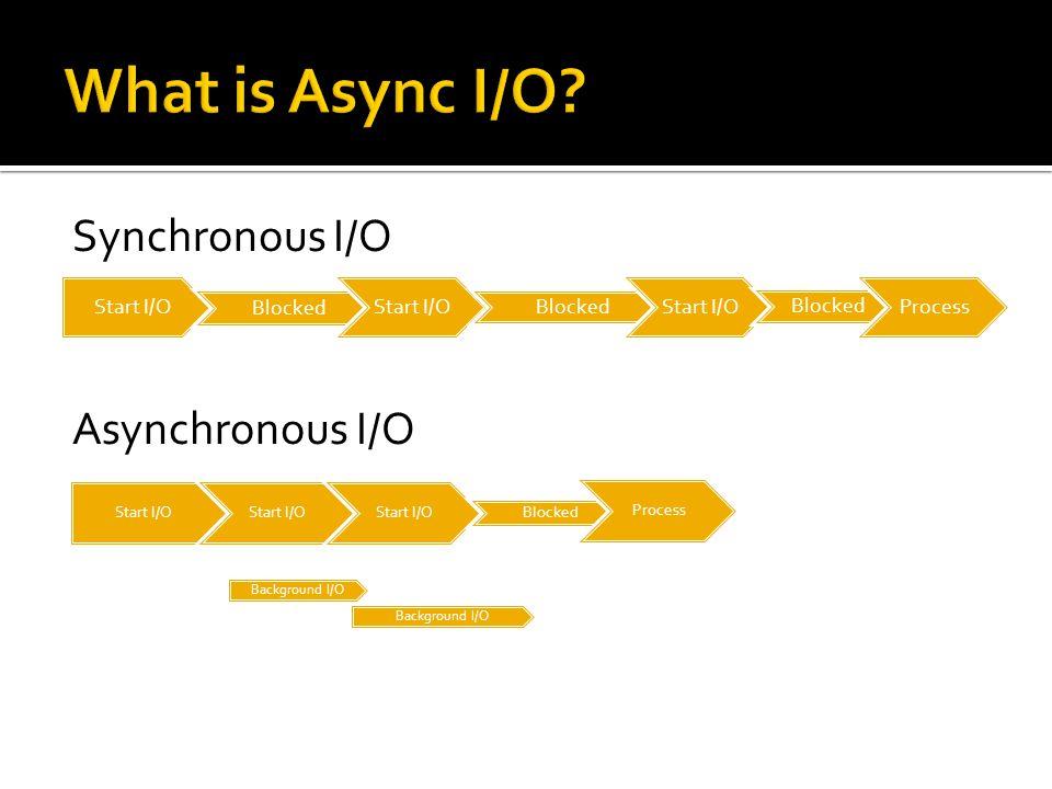 Start I/O Blocked Start I/O Blocked Start I/O Blocked Process Synchronous I/O Asynchronous I/O Start I/O Blocked Process Background I/O