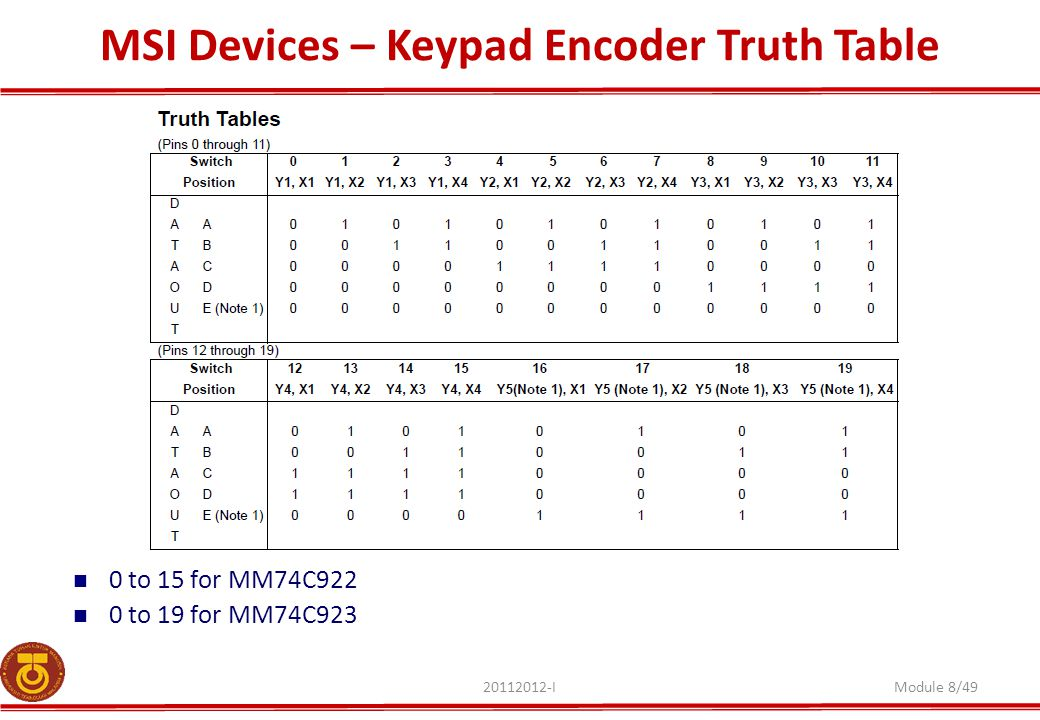 MSI Devices – Keypad Encoder Truth Table 20112012-IModule 8/49 0 to 15 for MM74C922 0 to 19 for MM74C923