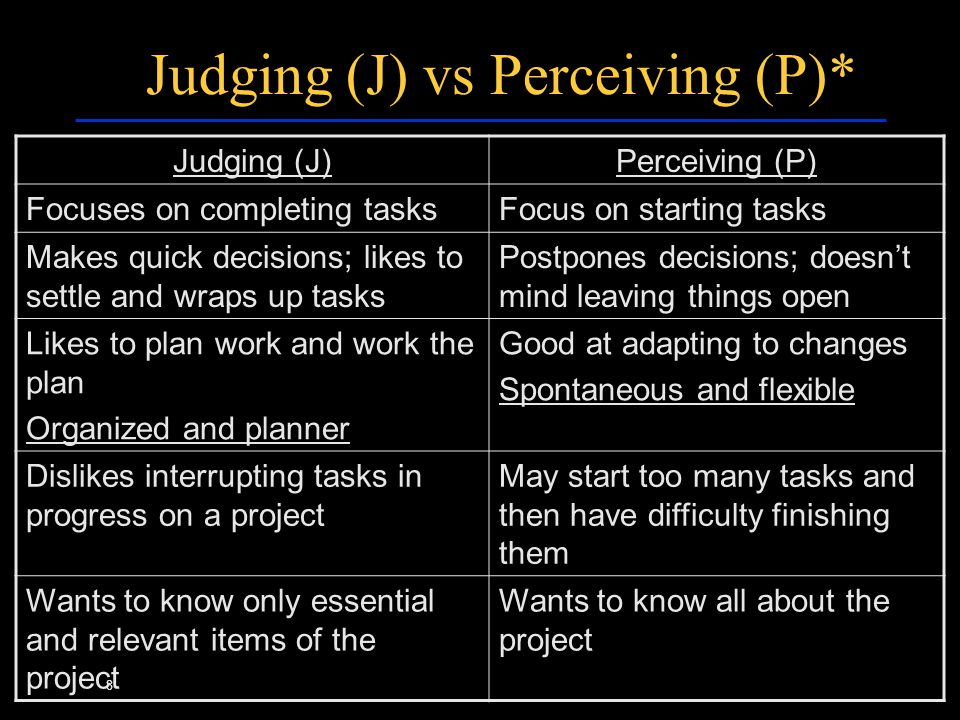 8 Judging (J) vs Perceiving (P)* Judging (J)Perceiving (P) Focuses on completing tasksFocus on starting tasks Makes quick decisions; likes to settle and wraps up tasks Postpones decisions; doesn't mind leaving things open Likes to plan work and work the plan Organized and planner Good at adapting to changes Spontaneous and flexible Dislikes interrupting tasks in progress on a project May start too many tasks and then have difficulty finishing them Wants to know only essential and relevant items of the project Wants to know all about the project