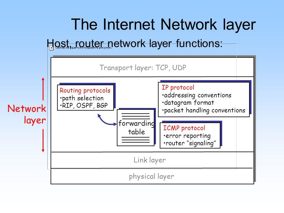 Chapter 5: Network Layer IP: Internet Protocol –Datagram format –IPv4 addressing –ICMP –IPv6