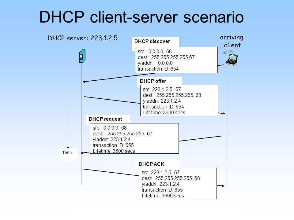 DHCP client-server scenario DHCP server: 223.1.2.5 arriving client time DHCP discover src : 0.0.0.0, 68 dest.: 255.255.255.255,67 yiaddr: 0.0.0.0 transaction ID: 654 DHCP offer src: 223.1.2.5, 67 dest: 255.255.255.255, 68 yiaddrr: 223.1.2.4 transaction ID: 654 Lifetime: 3600 secs DHCP request src: 0.0.0.0, 68 dest:: 255.255.255.255, 67 yiaddrr: 223.1.2.4 transaction ID: 655 Lifetime: 3600 secs DHCP ACK src: 223.1.2.5, 67 dest: 255.255.255.255, 68 yiaddrr: 223.1.2.4 transaction ID: 655 Lifetime: 3600 secs