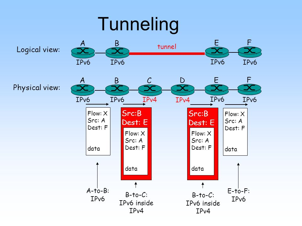 Tunneling A B E F IPv6 tunnel Logical view: Physical view: A B E F IPv6 C D IPv4 Flow: X Src: A Dest: F data Flow: X Src: A Dest: F data Flow: X Src: A Dest: F data Src:B Dest: E Flow: X Src: A Dest: F data Src:B Dest: E A-to-B: IPv6 E-to-F: IPv6 B-to-C: IPv6 inside IPv4 B-to-C: IPv6 inside IPv4