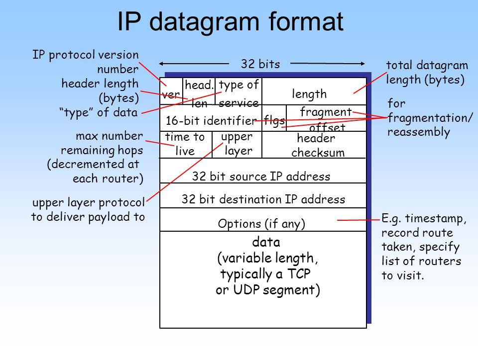 IP Fragmentation & Reassembly network links have MTU (max.transfer size) - largest possible link-level frame.