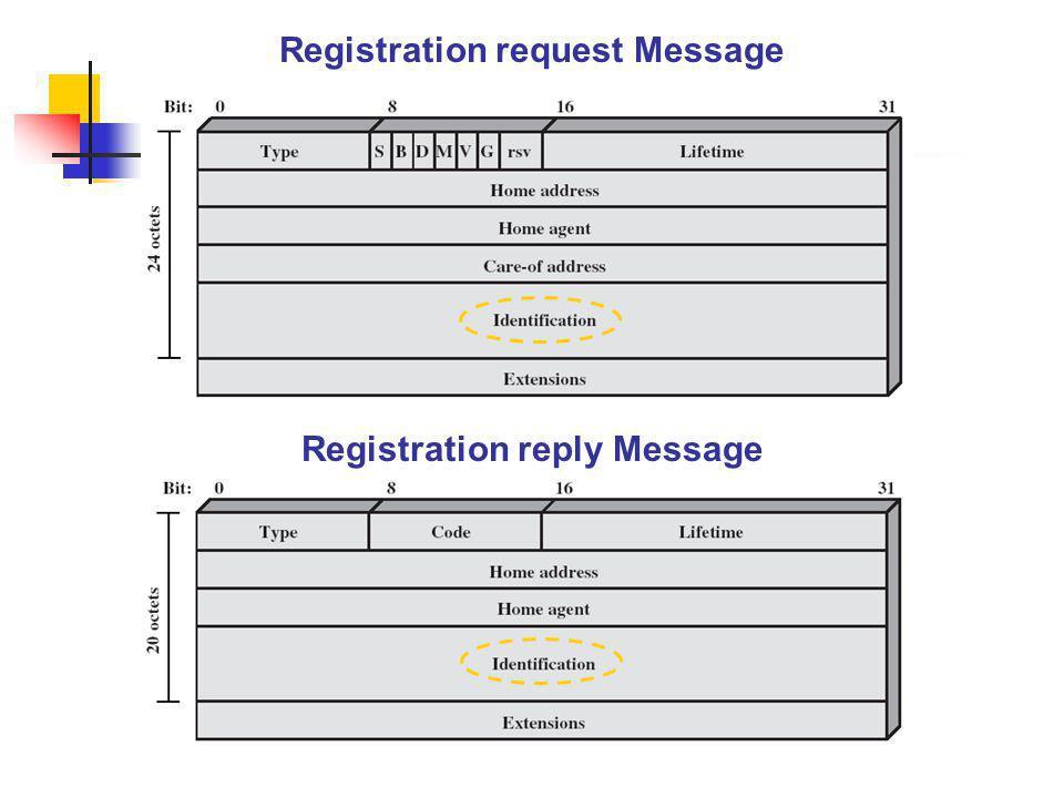 Registration request Message Registration reply Message