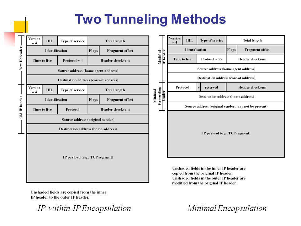 Two Tunneling Methods IP-within-IP EncapsulationMinimal Encapsulation