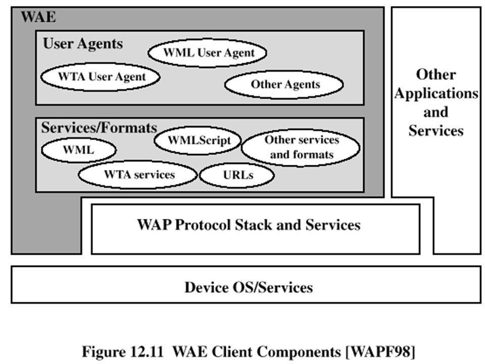 WAE Client Components