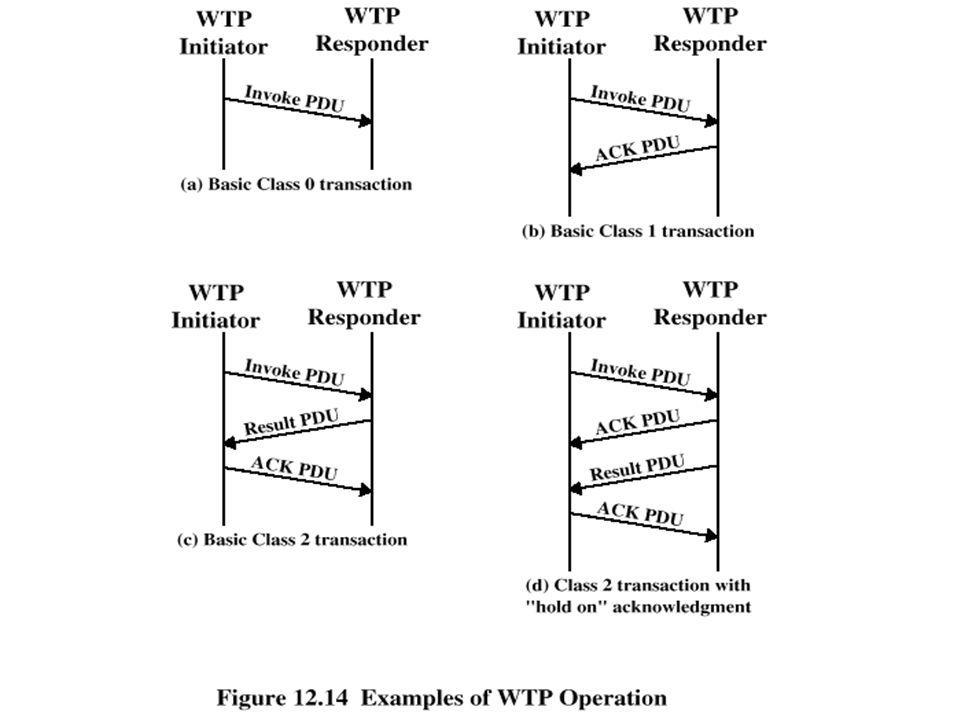 Examples of WTP Operation