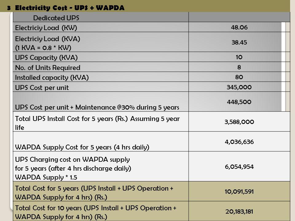 3Electricity Cost - UPS + WAPDA Dedicated UPS Electriciy Load (KW) 48.06 Electriciy Load (KVA) (1 KVA = 0.8 * KW) 38.45 UPS Capacity (KVA) 10 No.