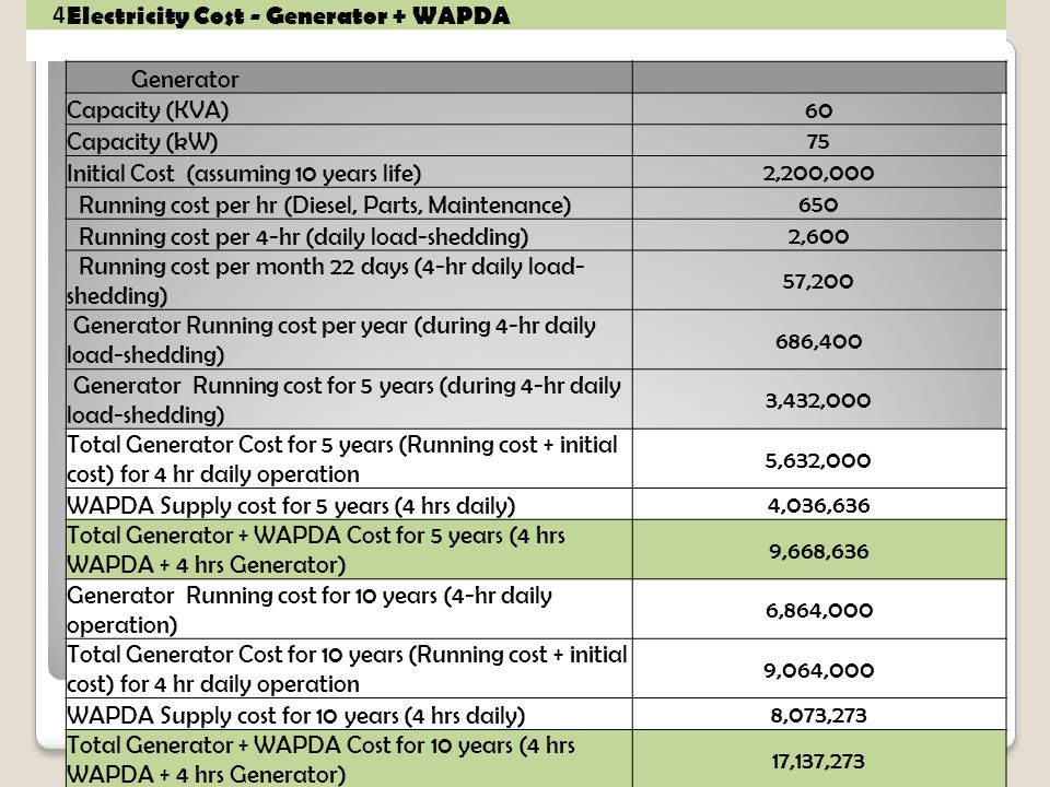 4 Electricity Cost - Generator + WAPDA Generator Capacity (KVA) 60 Capacity (kW) 75 Initial Cost (assuming 10 years life) 2,200,000 Running cost per h