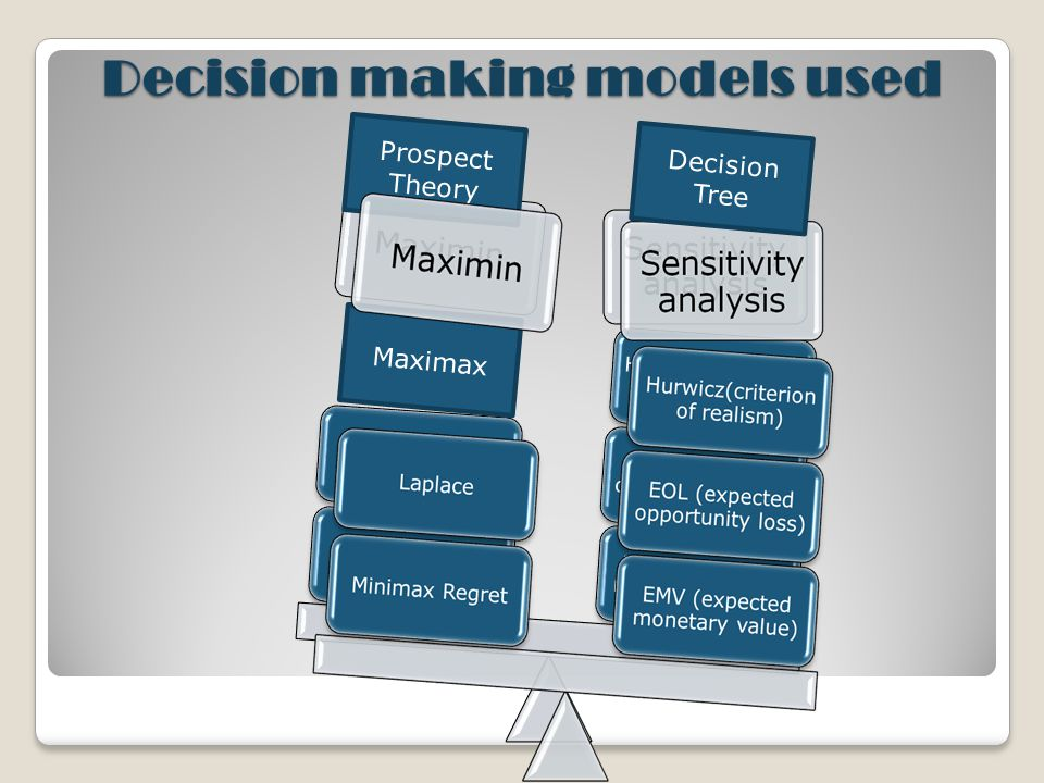 Decision making models used Maximax Prospect Theory Decision Tree