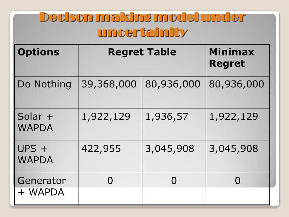 Decison making model under uncertainity OptionsRegret TableMinimax Regret Do Nothing39,368,00080,936,000 Solar + WAPDA 1,922,1291,936,571,922,129 UPS + WAPDA 422,9553,045,908 Generator + WAPDA 000
