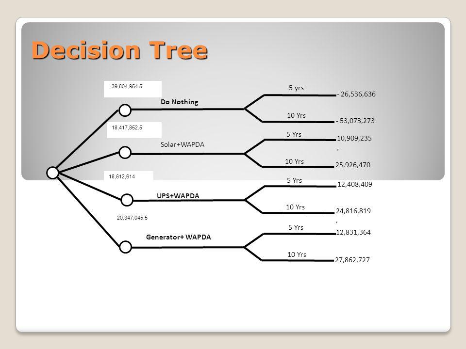 Decision Tree Do Nothing Solar+WAPDA UPS+WAPDA Generator+ WAPDA 5 yrs 10 Yrs 5 Yrs 10 Yrs 5 Yrs 10 Yrs 5 Yrs 10 Yrs - 26,536,636 - 53,073,273 10,909,235, 25,926,470 12,408,409 24,816,819, 12,831,364 27,862,727 - 39,804,954.5 18,417,852.5 18,612,614 20,347,045.5