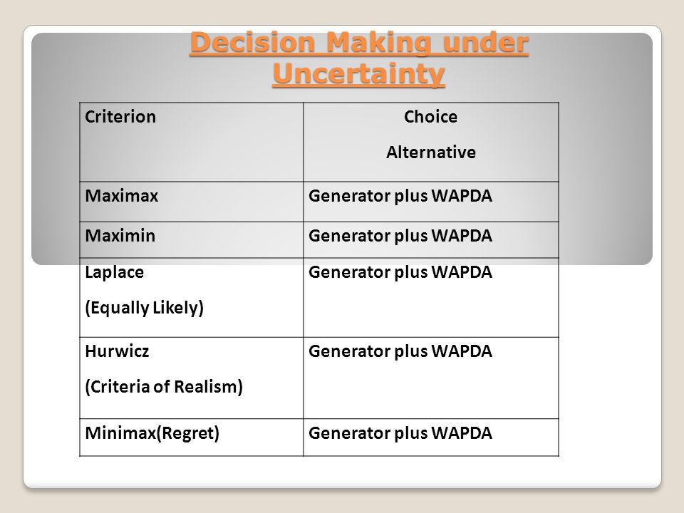 Decision Making under Uncertainty Criterion Choice Alternative MaximaxGenerator plus WAPDA MaximinGenerator plus WAPDA Laplace (Equally Likely) Generator plus WAPDA Hurwicz (Criteria of Realism) Generator plus WAPDA Minimax(Regret)Generator plus WAPDA