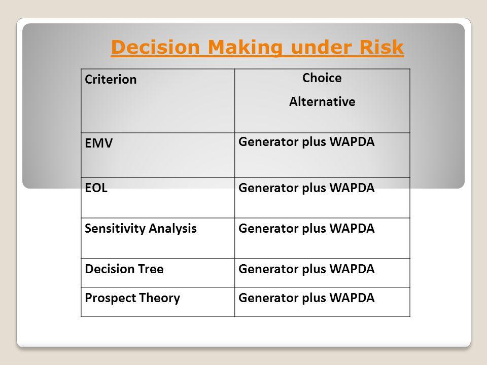 Criterion Choice Alternative EMV Generator plus WAPDA EOLGenerator plus WAPDA Sensitivity AnalysisGenerator plus WAPDA Decision TreeGenerator plus WAPDA Prospect TheoryGenerator plus WAPDA Decision Making under Risk