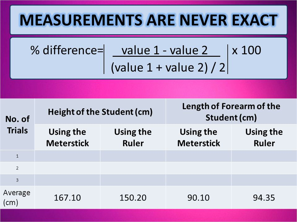 % difference= value 1 - value 2 x 100 (value 1 + value 2) / 2 No. of Trials Height of the Student (cm) Length of Forearm of the Student (cm) Using the
