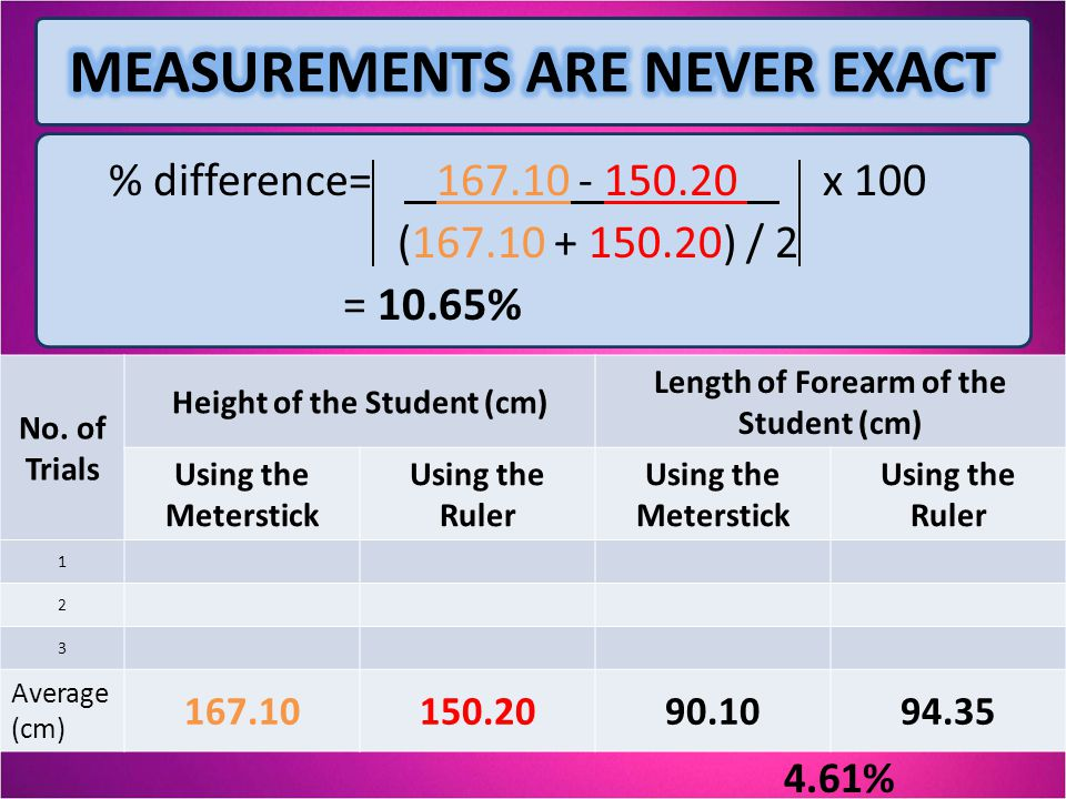 % difference= 167.10 - 150.20 x 100 (167.10 + 150.20) / 2 = 10.65% No. of Trials Height of the Student (cm) Length of Forearm of the Student (cm) Usin