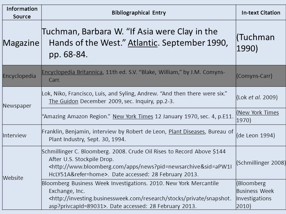 "Information Source Bibliographical EntryIn-text Citation Magazine Tuchman, Barbara W. ""If Asia were Clay in the Hands of the West."" Atlantic. Septembe"