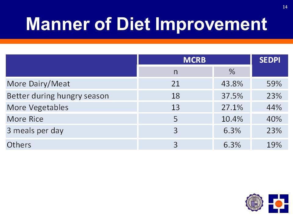 14 Manner of Diet Improvement