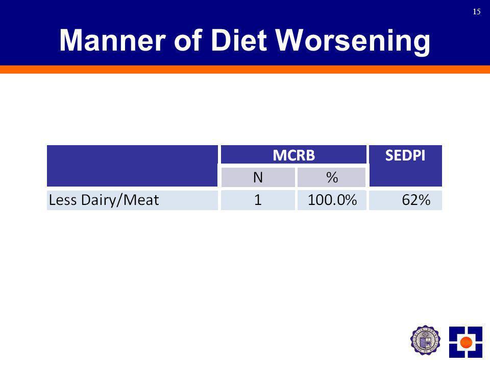 15 Manner of Diet Worsening