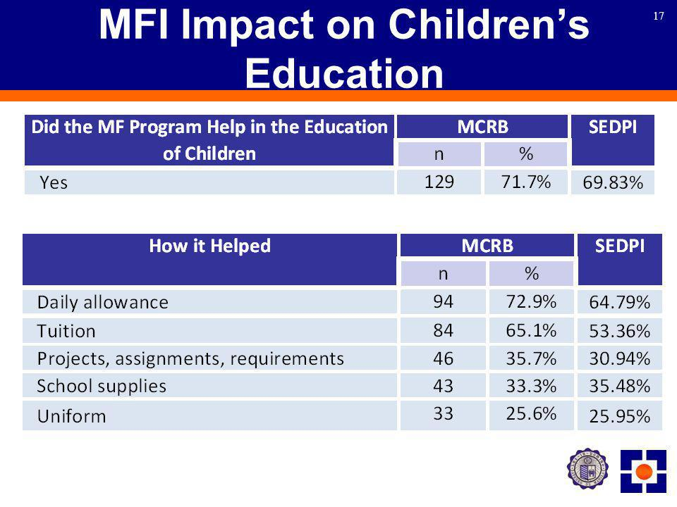 17 MFI Impact on Children's Education
