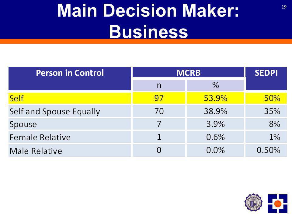 19 Main Decision Maker: Business