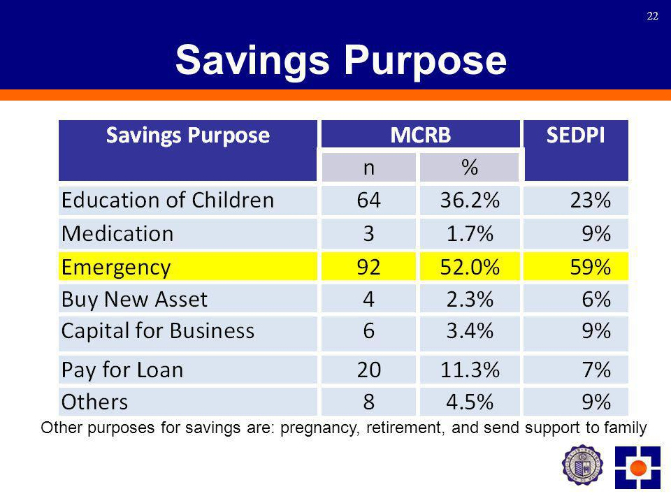22 Savings Purpose Other purposes for savings are: pregnancy, retirement, and send support to family