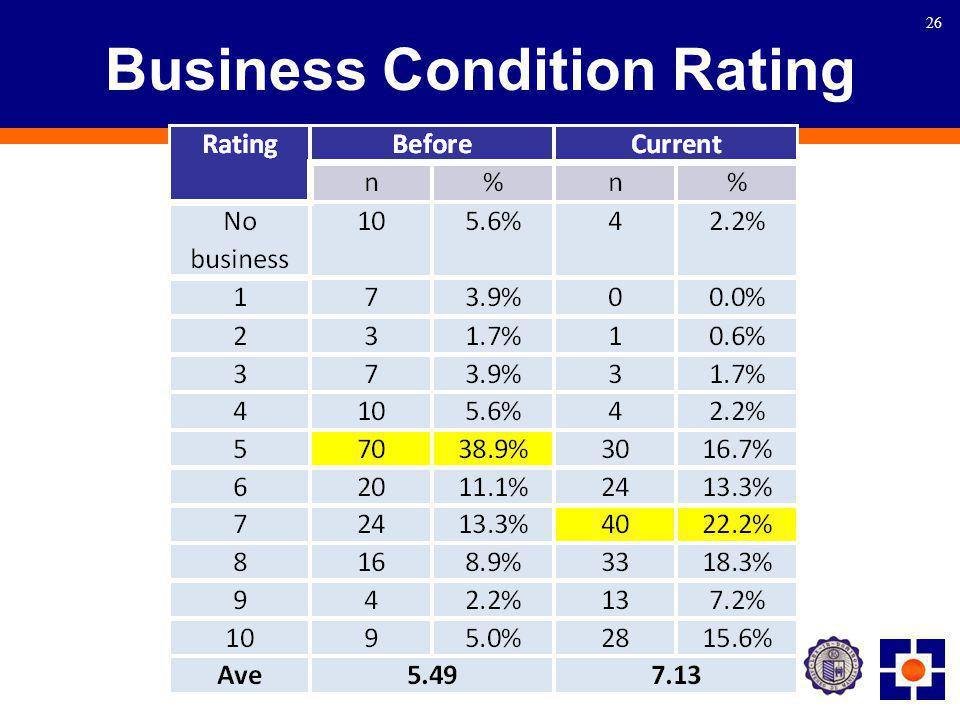 26 Business Condition Rating