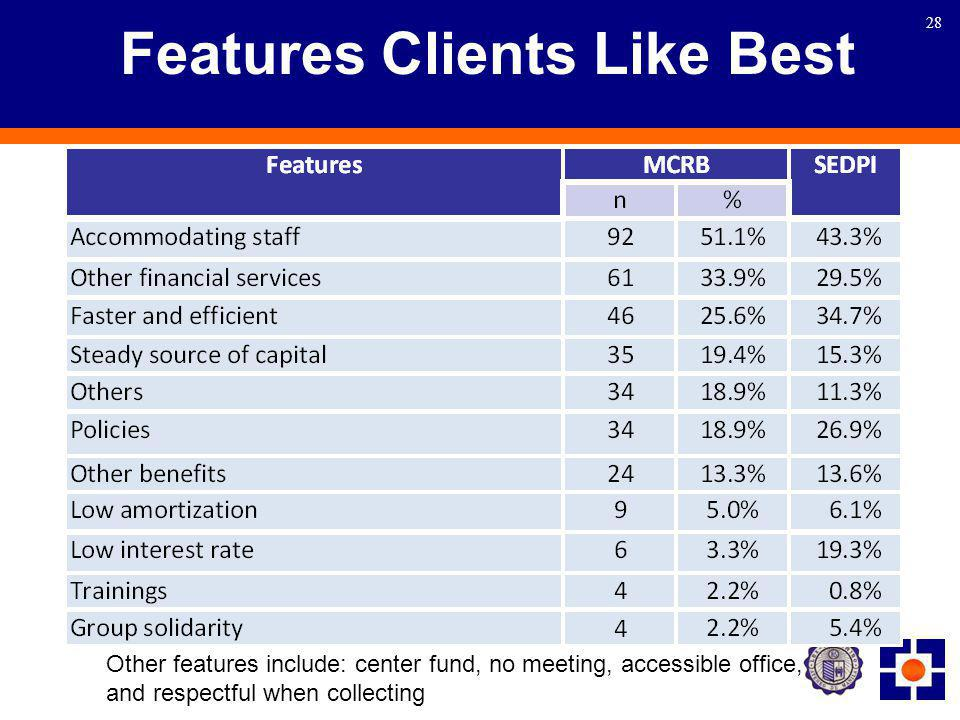 28 Features Clients Like Best Other features include: center fund, no meeting, accessible office, and respectful when collecting