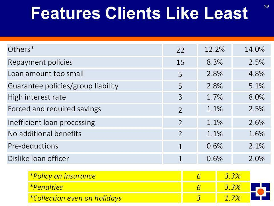 29 Features Clients Like Least