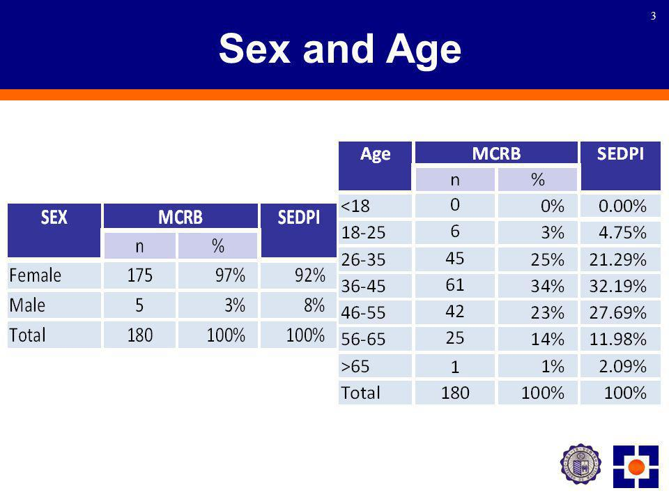 3 Sex and Age