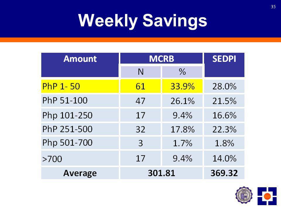 35 Weekly Savings