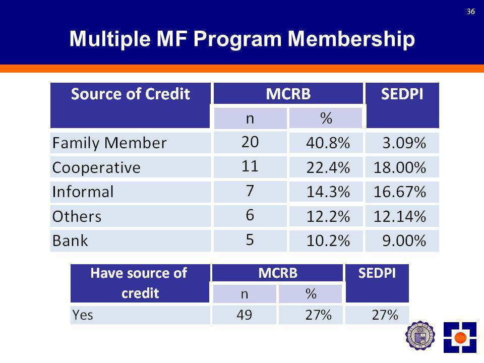 36 Multiple MF Program Membership