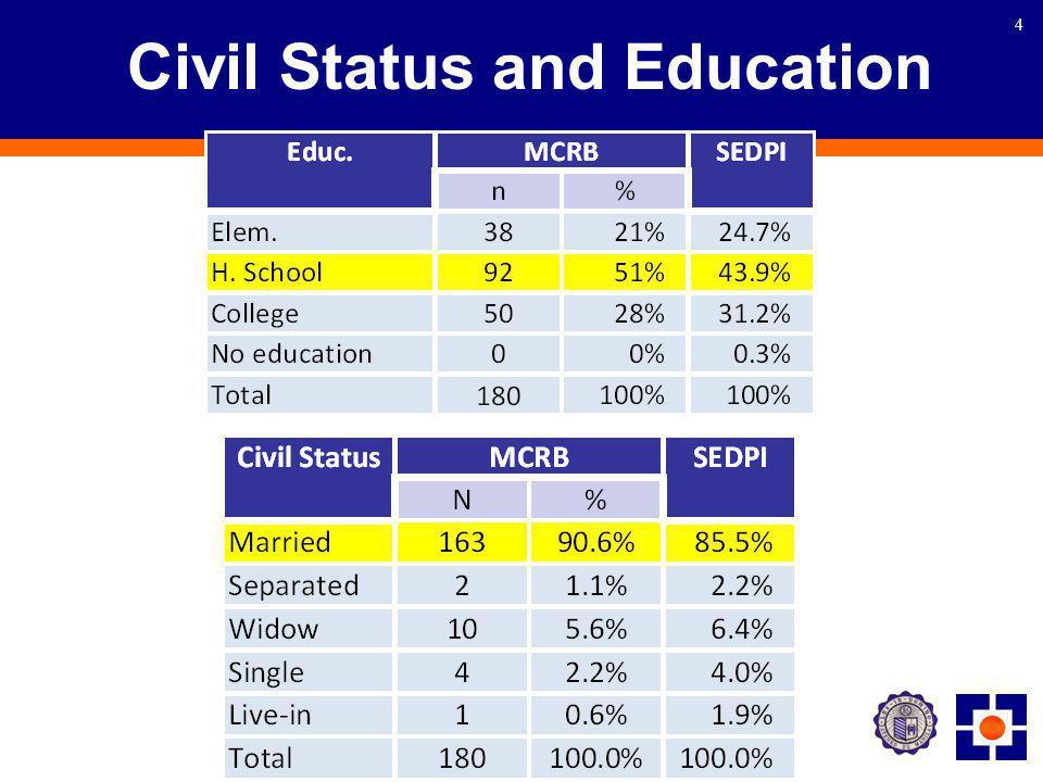 4 Civil Status and Education