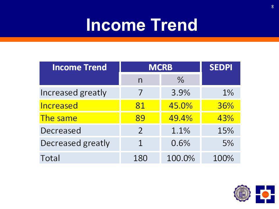 8 Income Trend