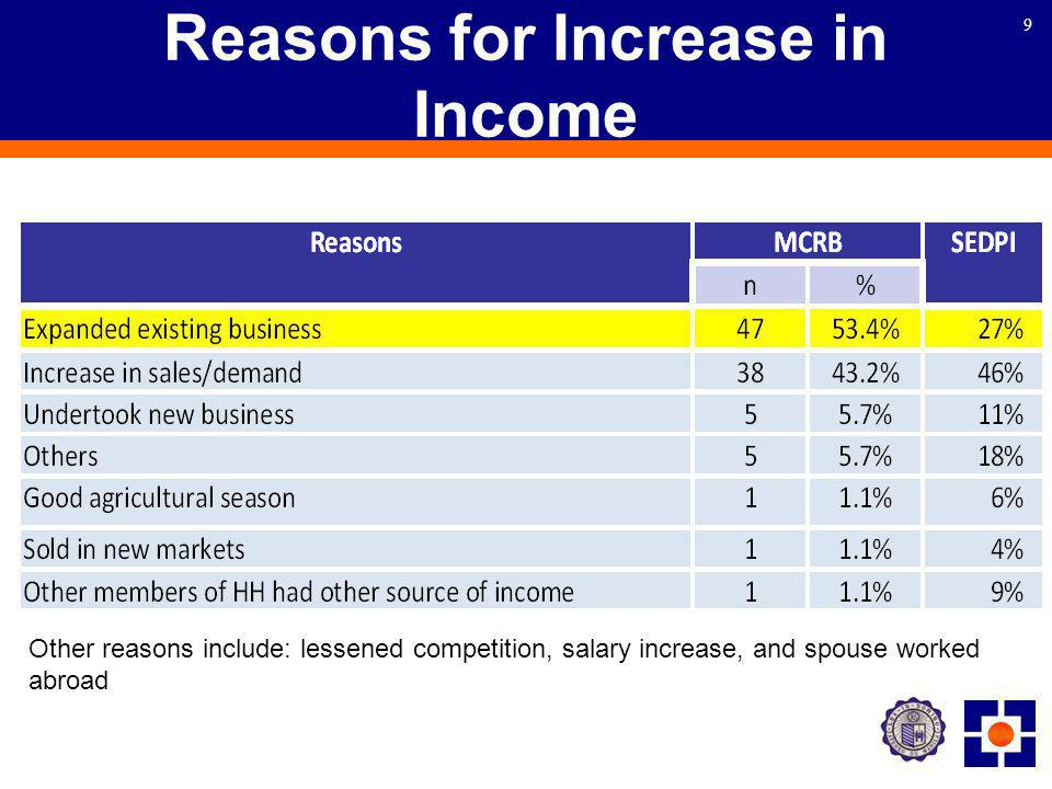 10 Reasons for Decrease in Income