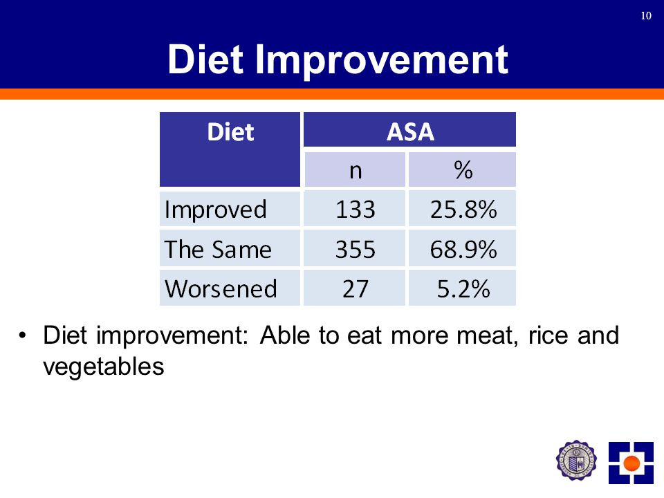 10 Diet Improvement Diet improvement: Able to eat more meat, rice and vegetables