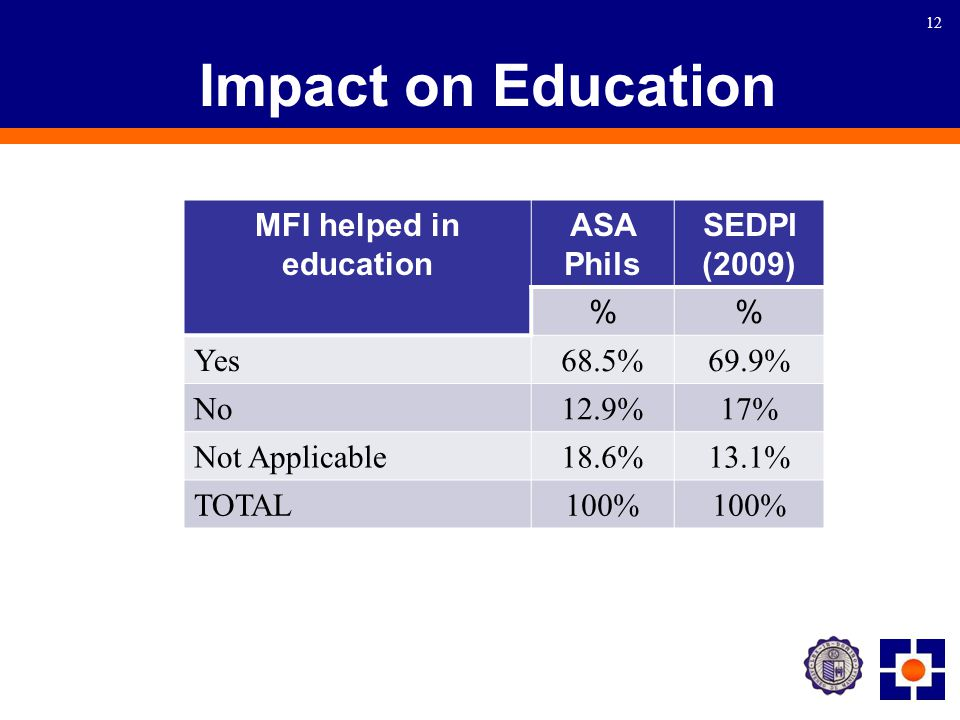 12 Impact on Education MFI helped in education ASA Phils SEDPI (2009) % Yes 68.5%69.9% No 12.9%17% Not Applicable 18.6%13.1% TOTAL 100%