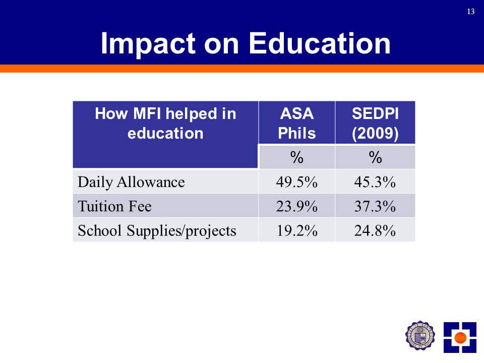 13 Impact on Education How MFI helped in education ASA Phils SEDPI (2009) % Daily Allowance 49.5%45.3% Tuition Fee 23.9%37.3% School Supplies/projects 19.2%24.8%