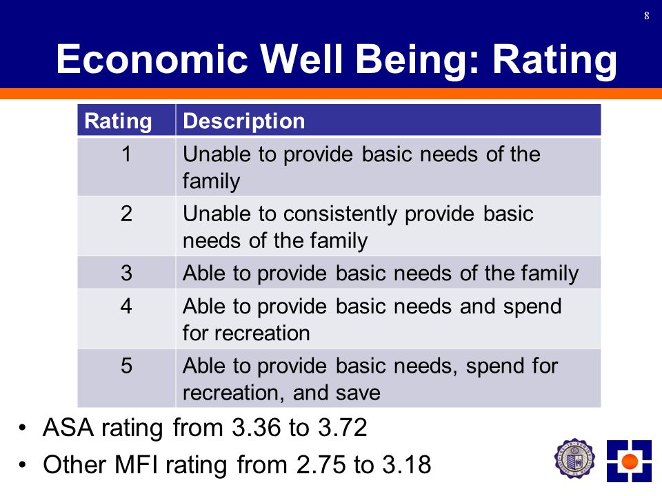 8 Economic Well Being: Rating ASA rating from 3.36 to 3.72 Other MFI rating from 2.75 to 3.18 RatingDescription 1Unable to provide basic needs of the family 2Unable to consistently provide basic needs of the family 3Able to provide basic needs of the family 4Able to provide basic needs and spend for recreation 5Able to provide basic needs, spend for recreation, and save