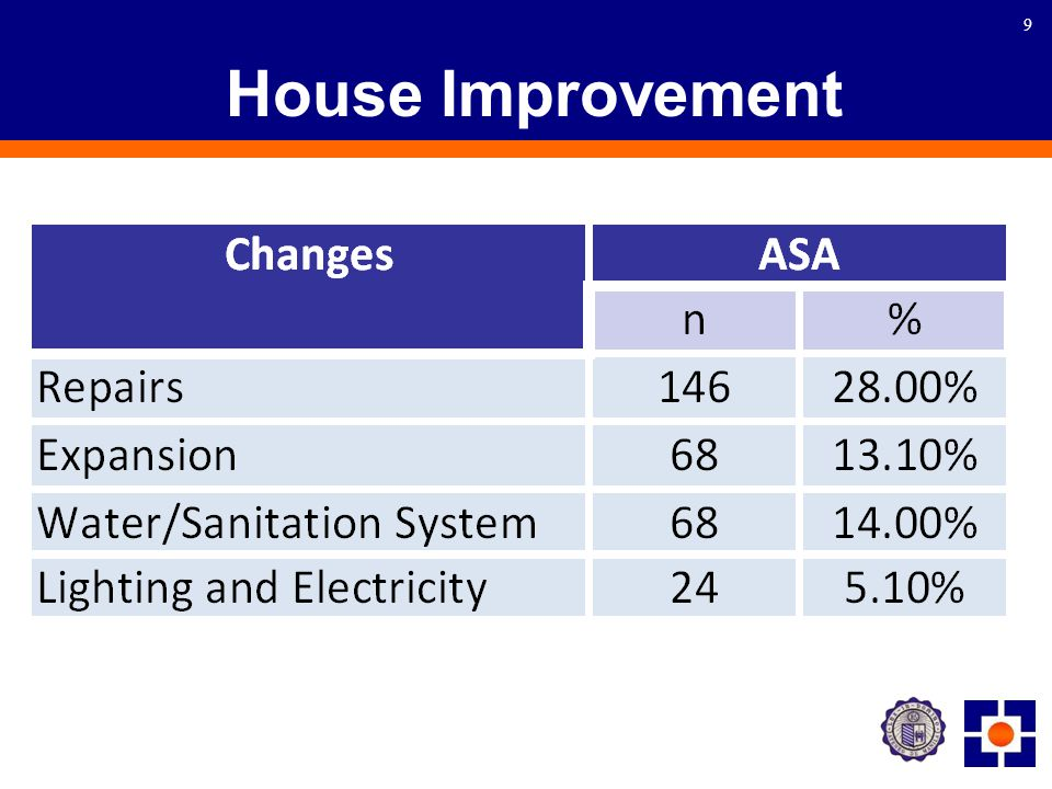 9 House Improvement