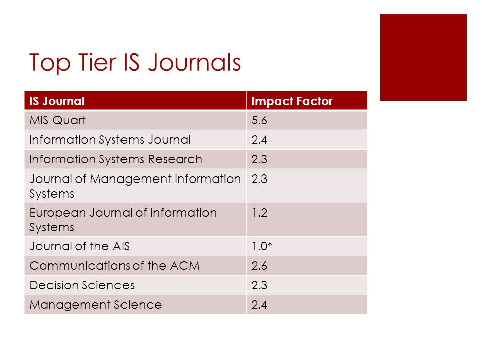 Mid Tier Journals IS JournalsImpact Factor Information & Management2.4 Information Systems Management