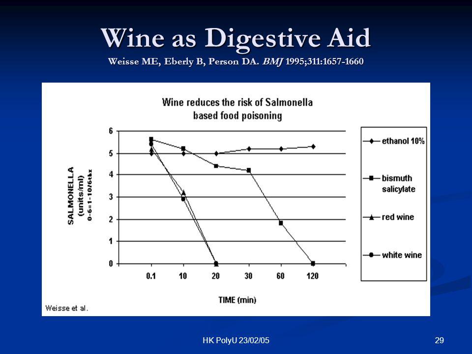 29HK PolyU 23/02/05 Wine as Digestive Aid Weisse ME, Eberly B, Person DA. BMJ 1995;311:1657-1660