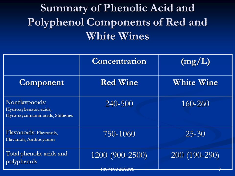 7HK PolyU 23/02/05 Summary of Phenolic Acid and Polyphenol Components of Red and White Wines Concentration(mg/L) Component Red Wine White Wine Nonflav