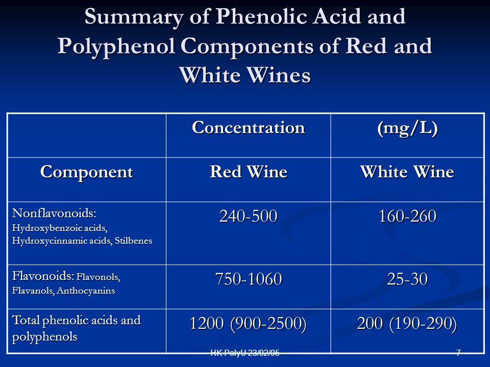 48HK PolyU 23/02/05 Wine May Make you Live 10 More Years.