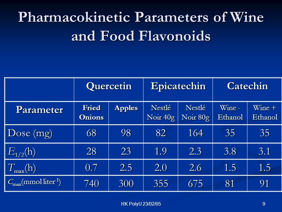 9HK PolyU 23/02/05 Pharmacokinetic Parameters of Wine and Food Flavonoids QuercetinEpicatechinCatechin Parameter Fried Onions Apples Nestlé Noir 40g N